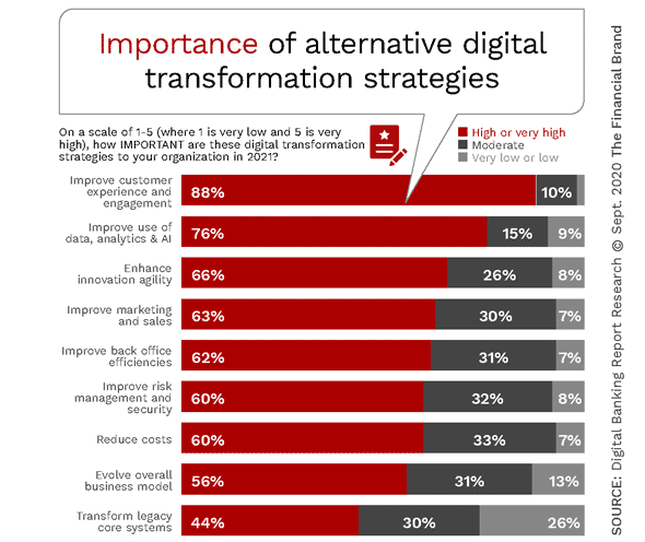 Digital Transformation Success Elusive For Financial Institutions