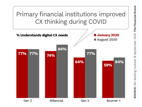 American's say primary financial institution understanding of CX improved during pandemic