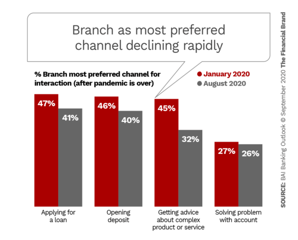 Branch as most preferred channel declining rapidly