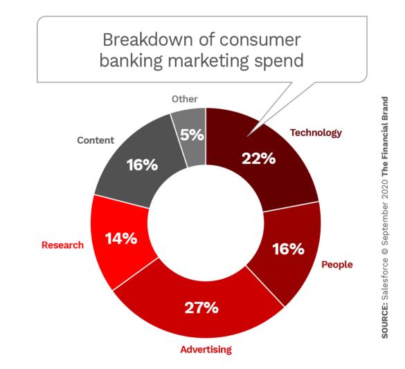 Breakdown of consumer banking marketing spend