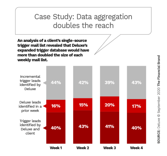 Case study data aggregation doubles the reach