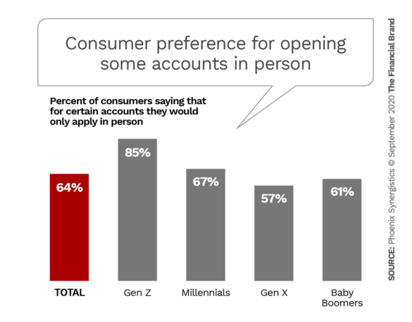 Consumer preference for opening some accounts in person