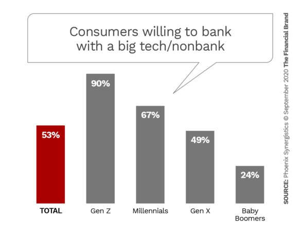 Consumers willing to bank with a big tech nonbank