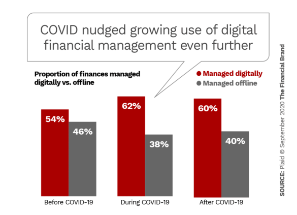 COVID nudged growing use of digital financial management even further