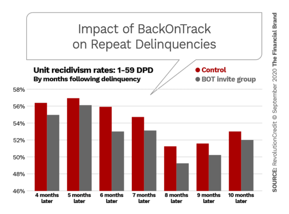 Impact of BackOnTrack on repeat delinquencies