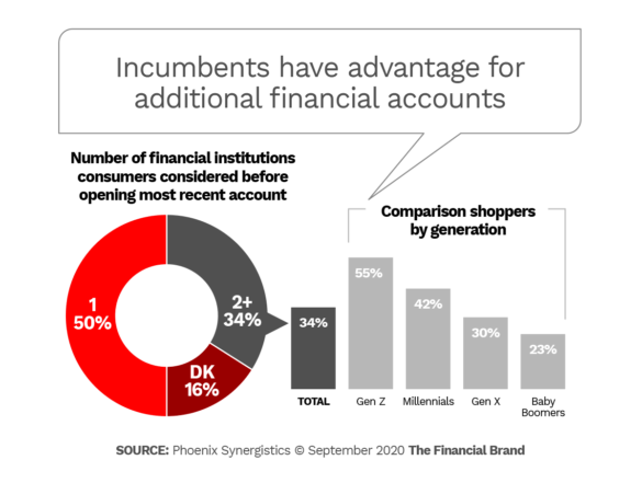 Incumbents have advantage for additional financial accounts