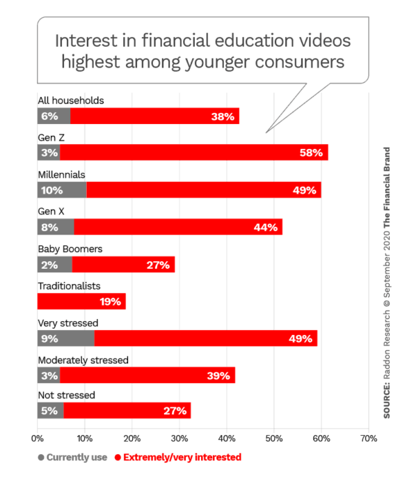 Interest in financial education videos highest among younger consumers