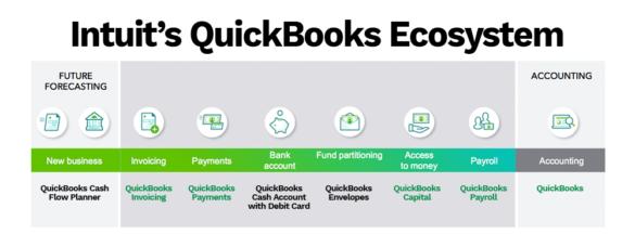 Intuit QuickBooks ecosystems