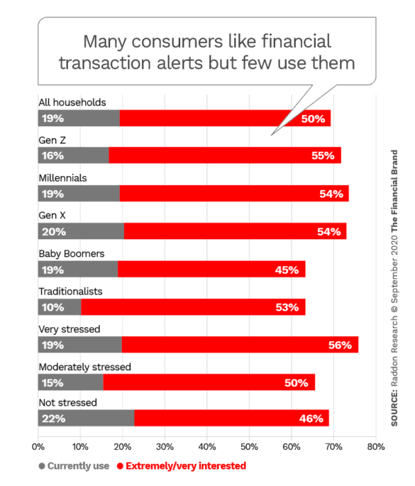 Many consumers like financial transaction alerts but few use them
