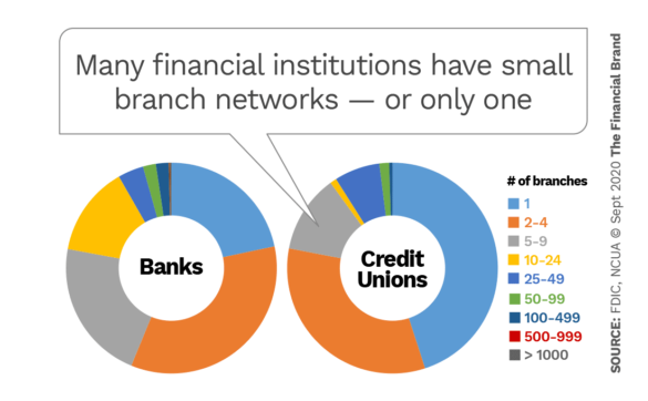 Many financial institutions have small branch networks or only one