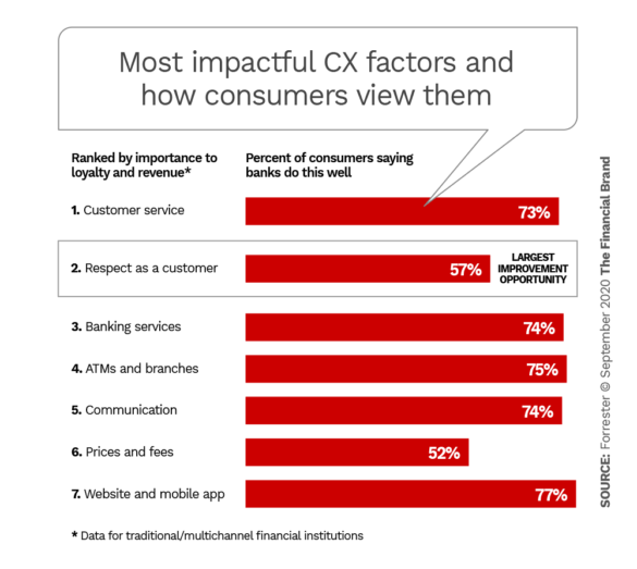 Most impactful CX factors and how consumers view them