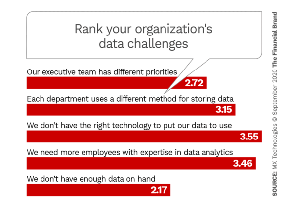 rank your organizations data challenges