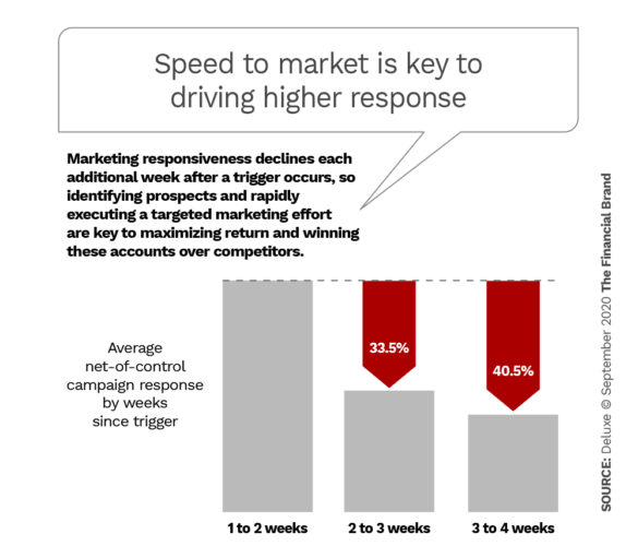 Speed to market is key to driving higher response