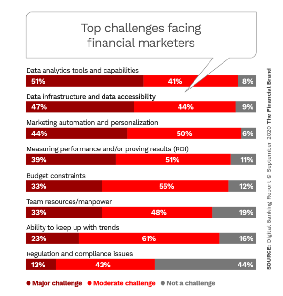 Top challenges facing financial marketers