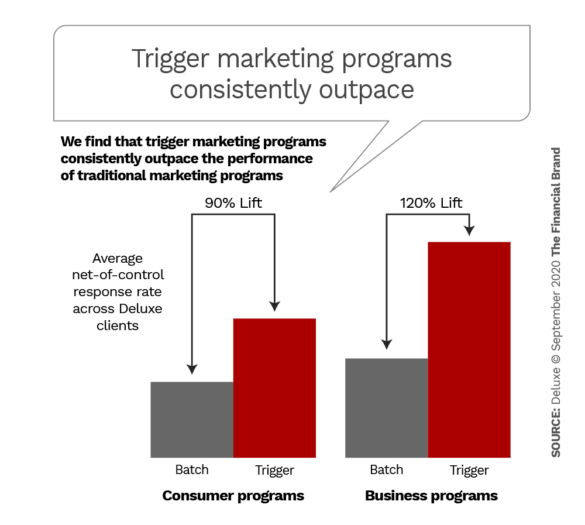Trigger marketing programs consistently outpace