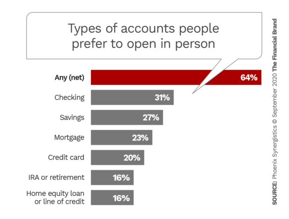 Types of accounts people prefer to open in person