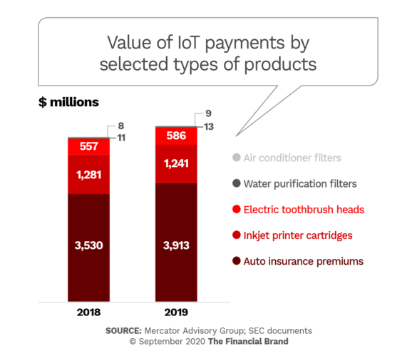 Value of IoT payments by selected types of products