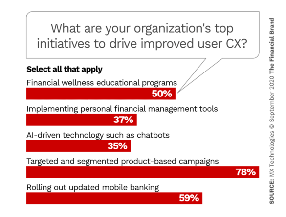 What are your organizations top initiatives to drive improved CX