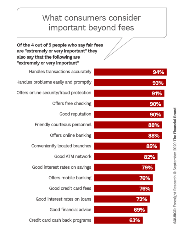 What consumers consider important beyond fees