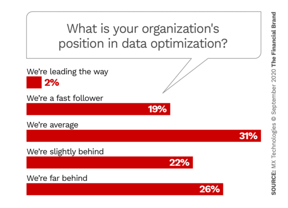 What is your organizations position in data optimization