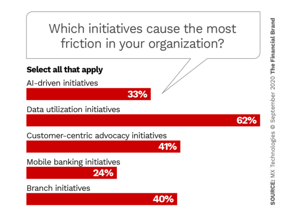 What initiatives cause the most friction among stakeholders in your organization