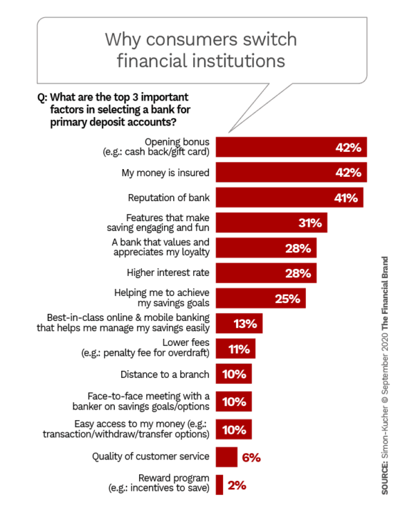 Why consumers switch financial institutions