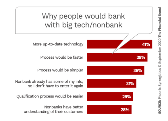 Why people would bank with big tech nonbank