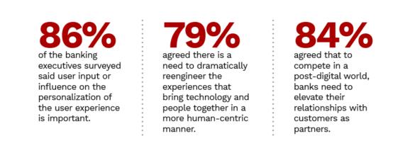 Accenture survey data