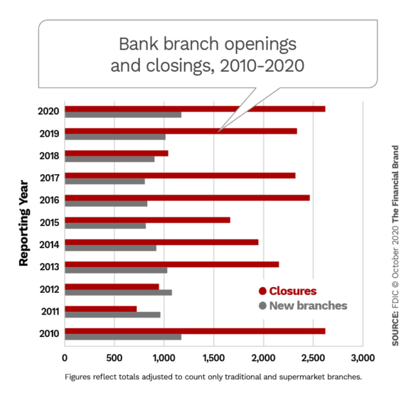 Bank branch openings and closings 2010-2020
