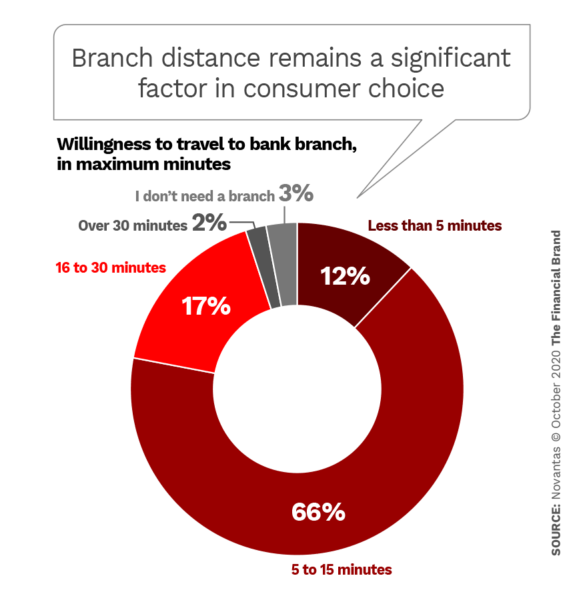 Branch distance remains a significant factor in consumer choice