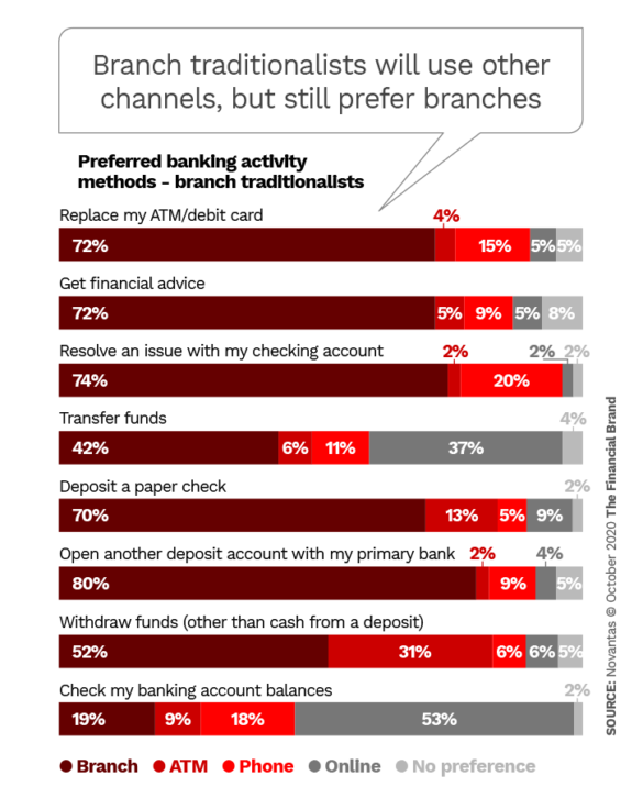 Branch traditionalists will use other channels but still prefer branches