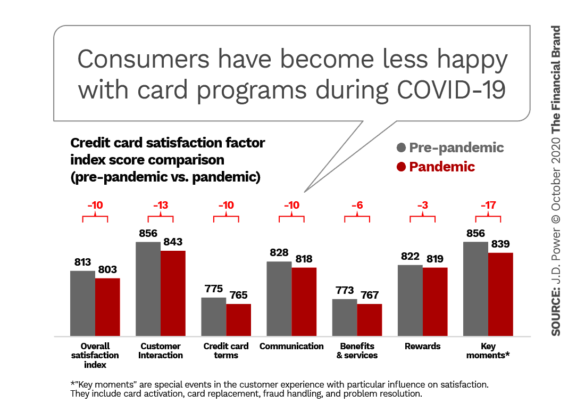 Consumers have become less happy with card programs during COVID-19