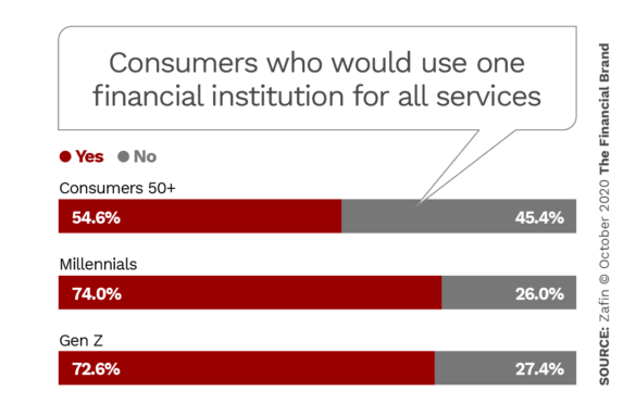 Consumer who would use one financial institution for all services