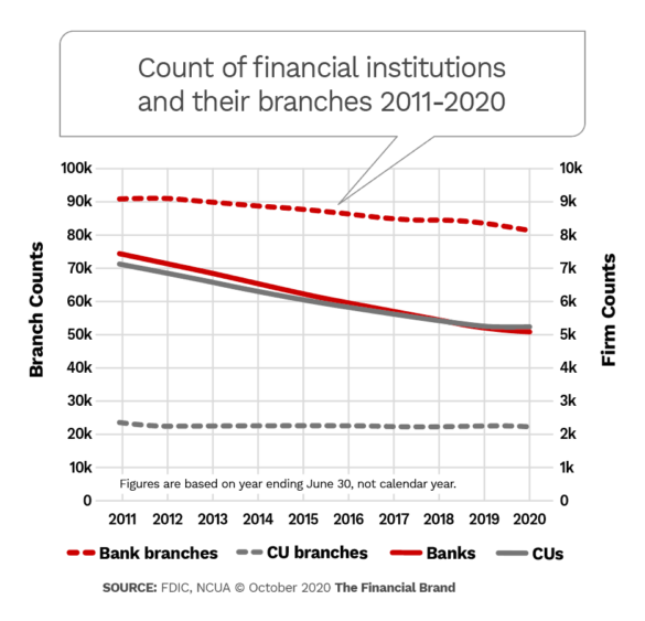 Cont of financial institutions and their branches 2011-2020