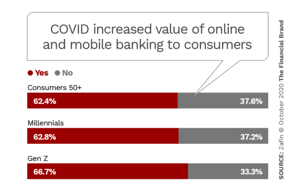 COVID increased value of online and mobile banking to consumers