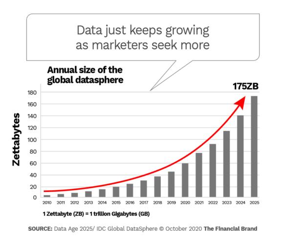 Data just keeps growing as marketers seek more