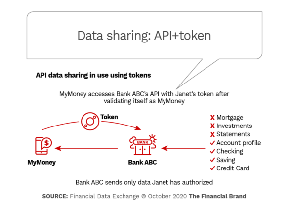 Data sharing API + token