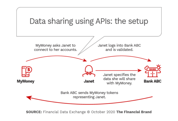 data sharing using APIs the setup