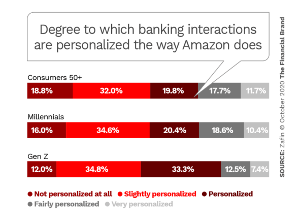 Degree to which banking interactions are personalized the way Amazon does