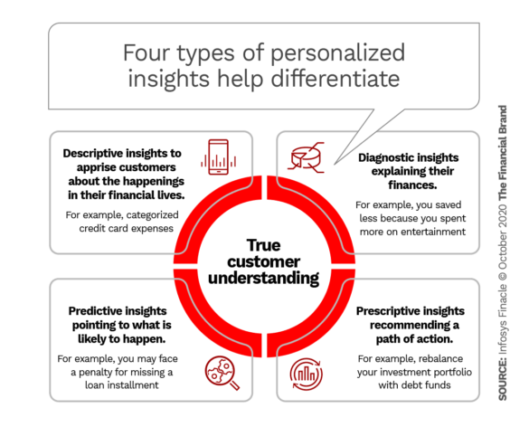 Four types of personalized insights help differentiate