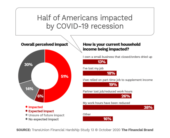 Half of Americans impacted by COVID-19 recession