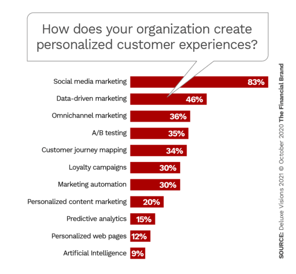 How does your organization create personalized customer experiences
