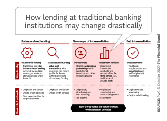 How lending at traditional banking institutions may change drastically