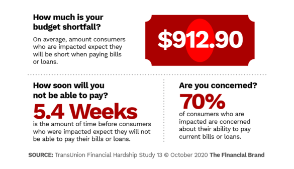 How much is your budget shortfall