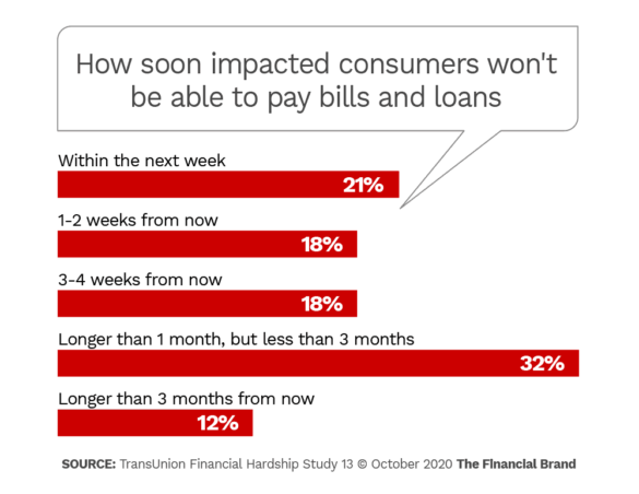 How soon impacted consumers won't be able to pay bills and loans