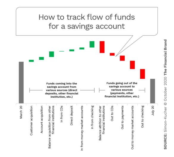 How to track flow of funds for a savings account