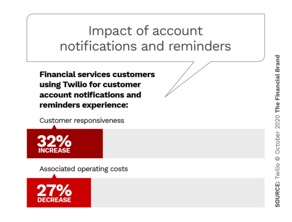 Impact of account notifications and reminders