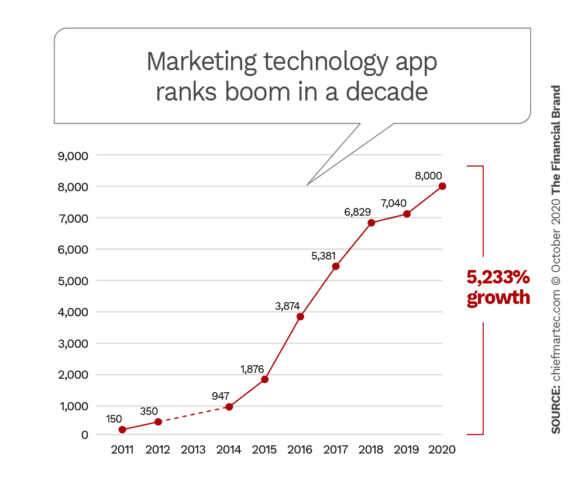 Marketing technology app ranks boom in a decade