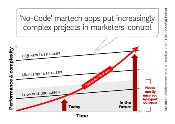 No-code Martech apps put increasingly complex projects in marketers control