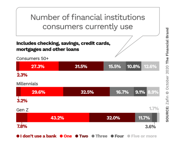 Number of financial institutions consumers currently use